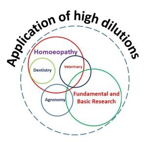 Áreas de aplicação das UHDs - clique na imagem para acessar o IPRH (Initiative to Promote Research in Homeopathy)